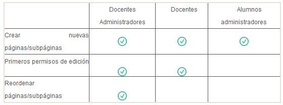 gestión permisos TS 1