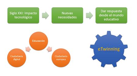 gráfico sobre beneficios  eTwinning educación