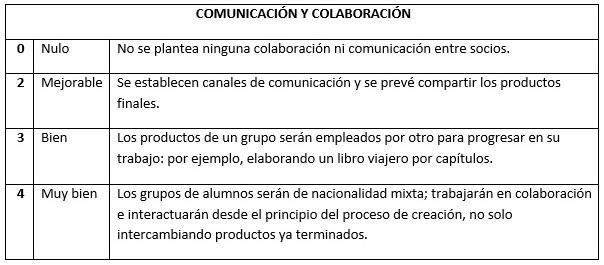 rubrica_comunicacion_2