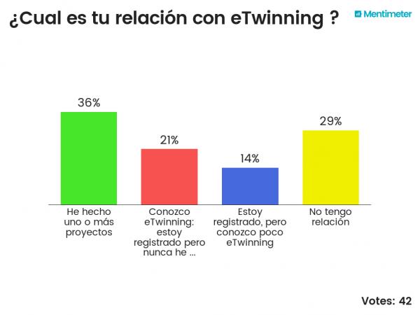 Diagrama respuestas encuesta que es etwinning en Aldaia2016