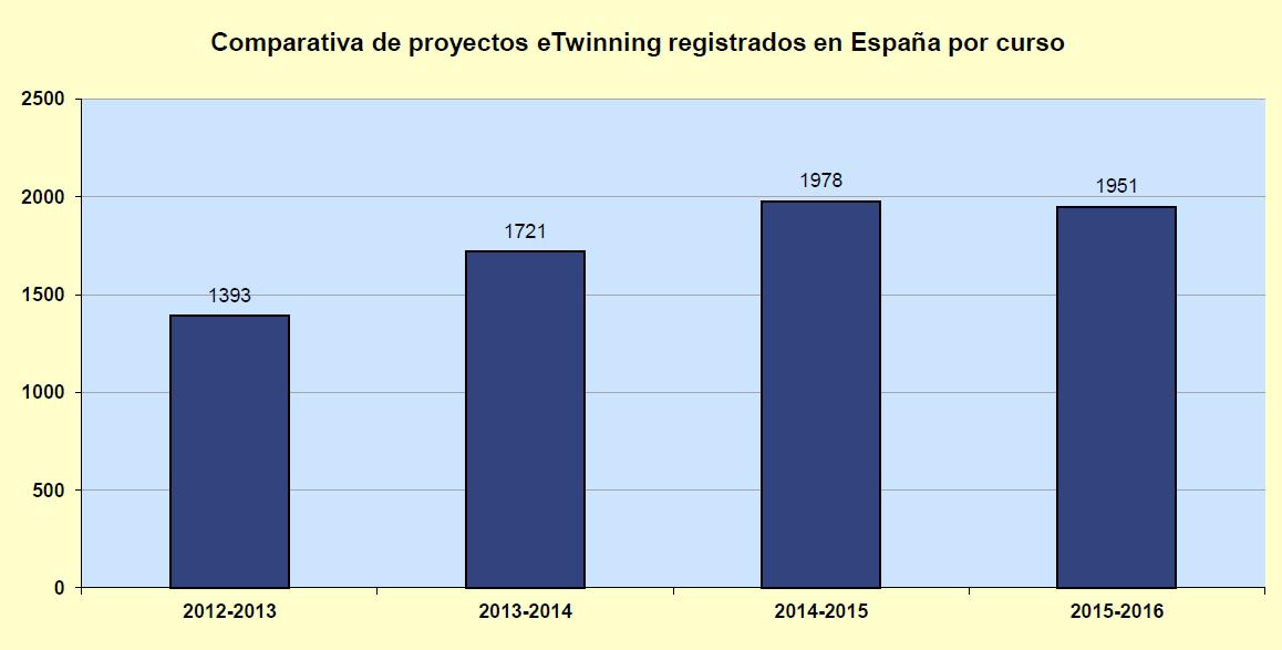 comparativa_proyectos_curso_2015-16