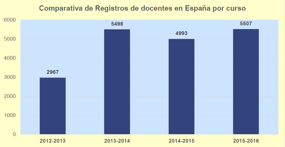 comparativa de docentes registrados curso 2015-16
