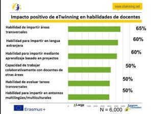 impacto_etwinning_docentes