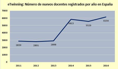 Datos registros eTwinning enero 2017