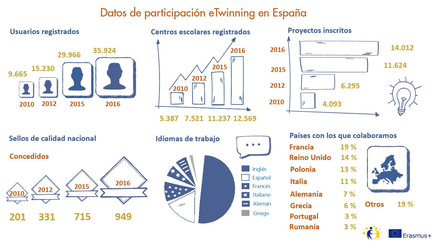 infografía datos eTwinning 2017