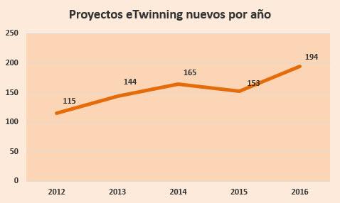 estadísticas proyectos madrid 2016