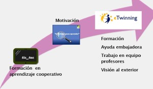 Proceso innovación IES ArquitentoVR
