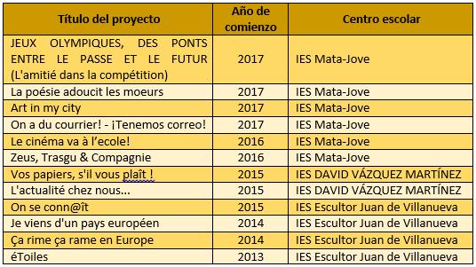 tabla_proyectos_2